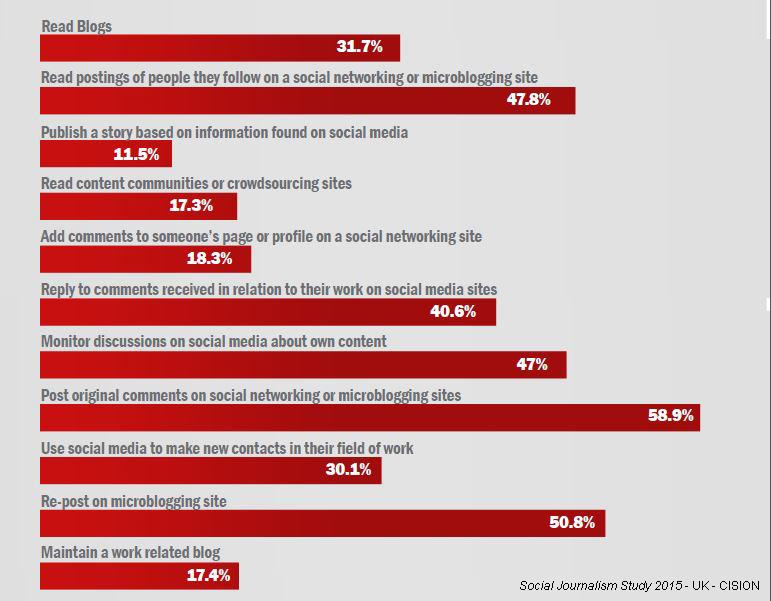 pourquoi-les-journalistes-utilisent-les-réseaux-sociaux